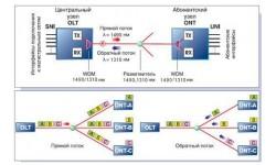 PON - оптические сети с пассивной оптической магистралью