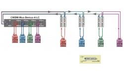 Схемы подключения CWDM мультиплексоров при различных топологиях сети