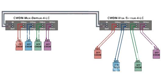 Схеми підключення CWDM мультиплексорів при різних топологіях мережі