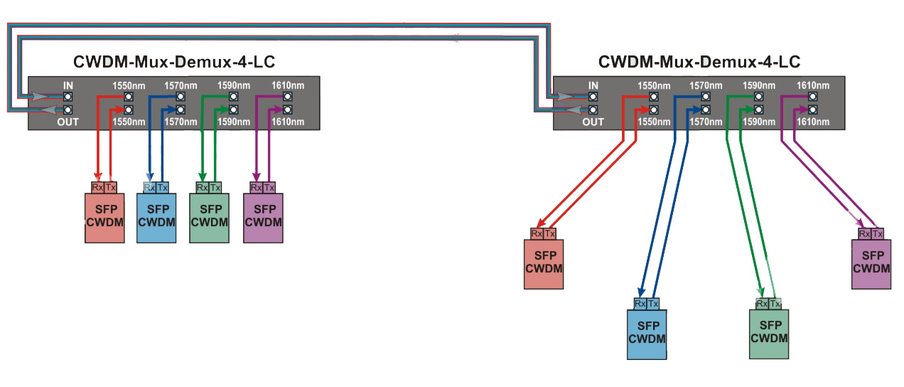 CWDM Graf_3