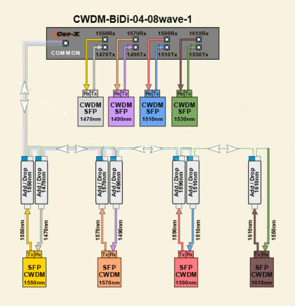 СWDM-BiDi-04-08 wave, Мультиплексор Демультиплексор