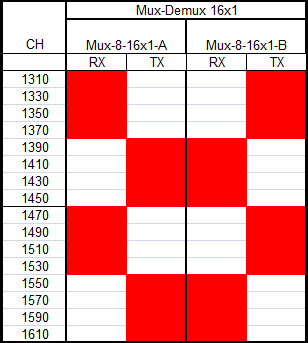 Мультиплексор CWDM 1x16 TX1310nm-1610nm