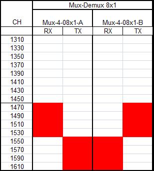 Мультиплексор CWDM 1x8 TX1470nm-1610nm