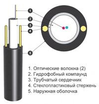 ОЦПс-2А1(1х2)-1,0